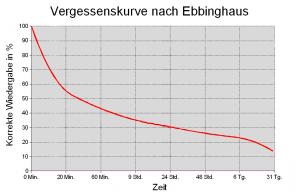 Vergessenskurve des Psychologen Hermann Ebbinghaus